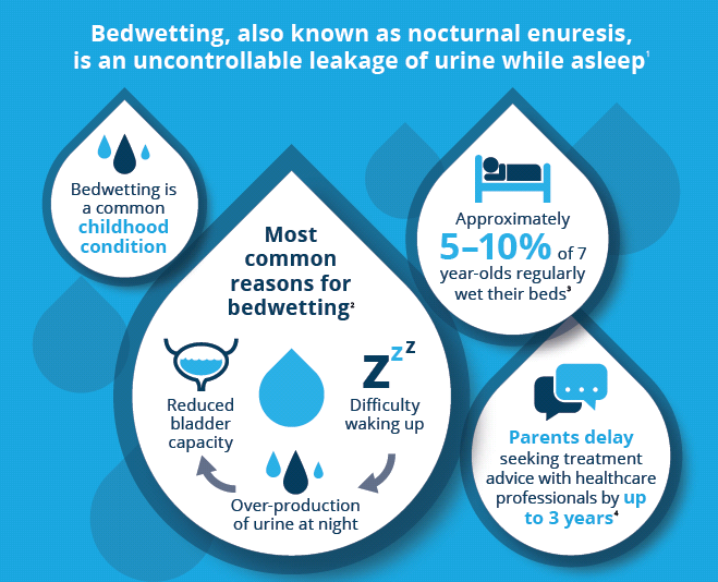 World Bedwetting Day facts